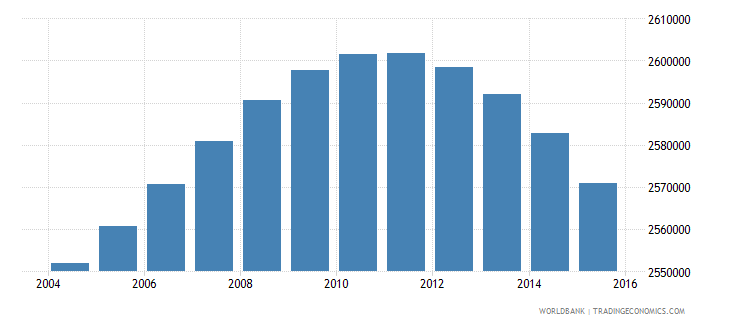 south africa population ages 6 10 male wb data