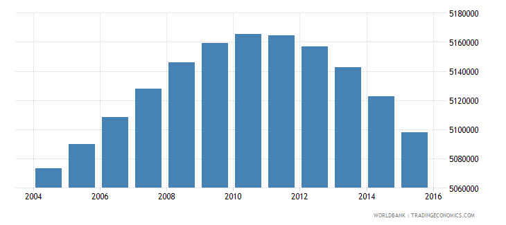 south africa population ages 6 10 total wb data