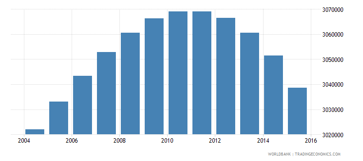 south africa population ages 6 11 female wb data