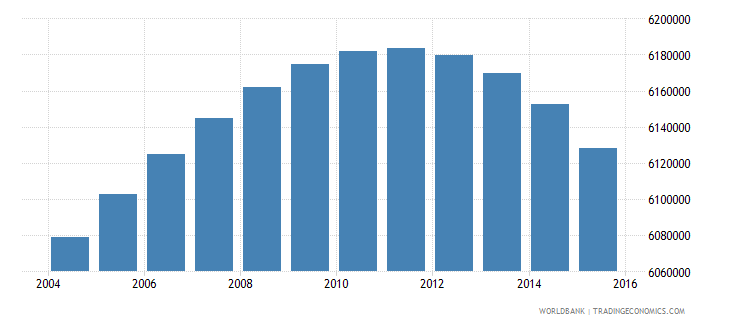 south africa population ages 6 11 total wb data