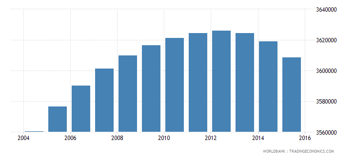 south africa population ages 6 12 male wb data