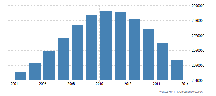 south africa population ages 6 9 male wb data