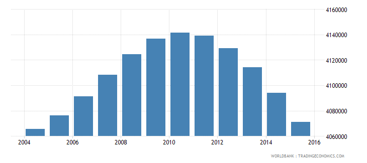 south africa population ages 6 9 total wb data