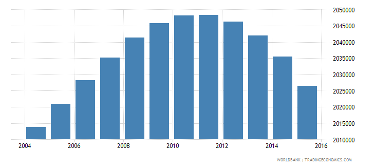 south africa population ages 7 10 female wb data