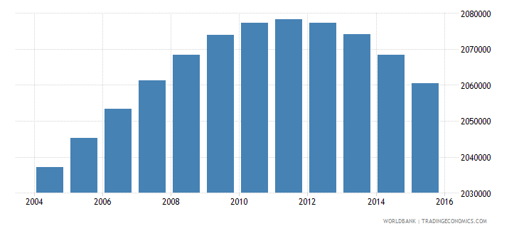 south africa population ages 7 10 male wb data