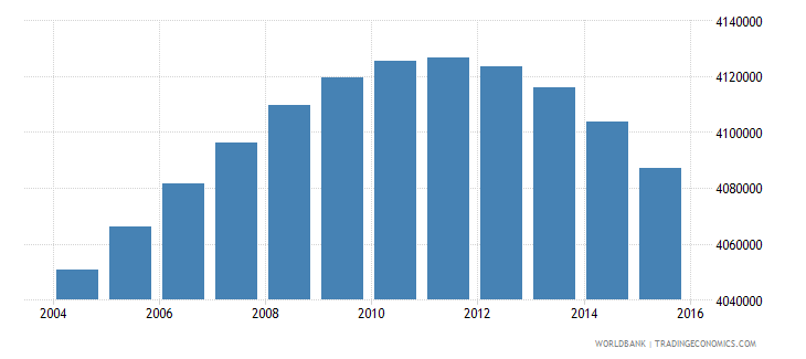 south africa population ages 7 10 total wb data