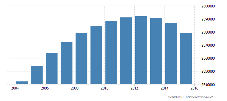 south africa population ages 7 11 male wb data
