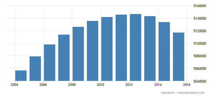 south africa population ages 7 11 total wb data