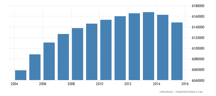 south africa population ages 7 12 total wb data