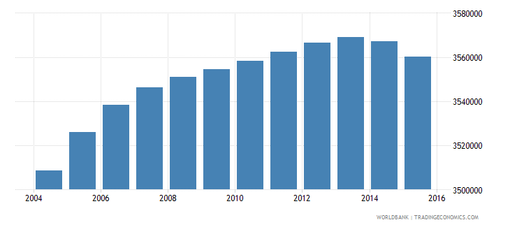 south africa population ages 7 13 female wb data