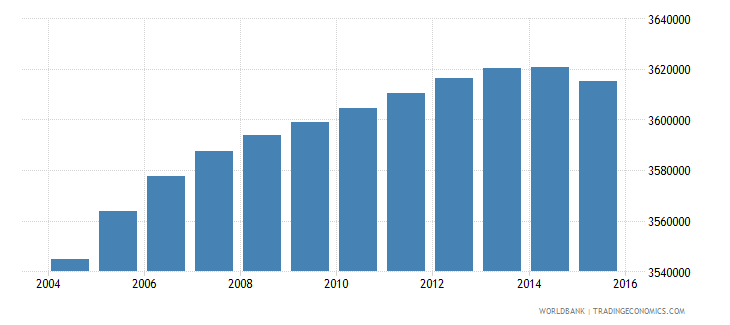 south africa population ages 7 13 male wb data