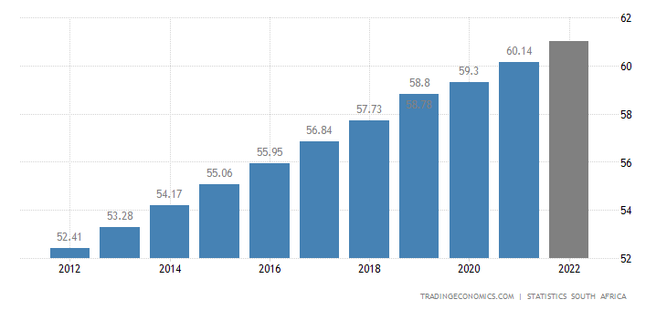 South Africa Population | 1960-2019 Data | 2020-2021 ...