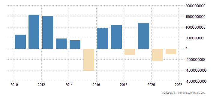 south africa portfolio investment bonds ppg  plus  png nfl us dollar wb data