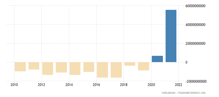 south africa portfolio investment excluding lcfar bop us dollar wb data