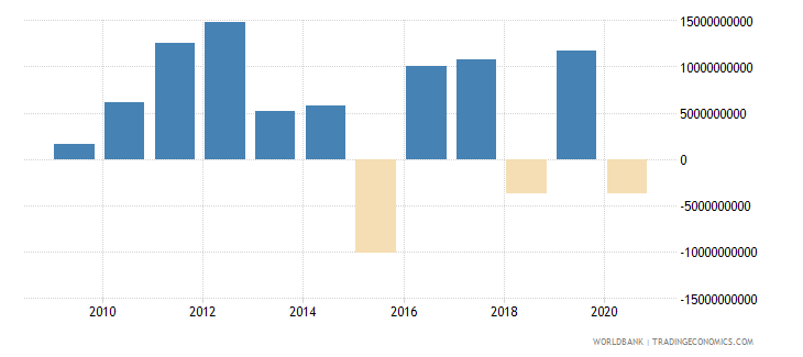 south africa ppg bonds nfl us dollar wb data