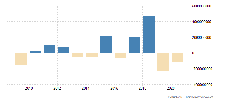 south africa ppg commercial banks nfl us dollar wb data