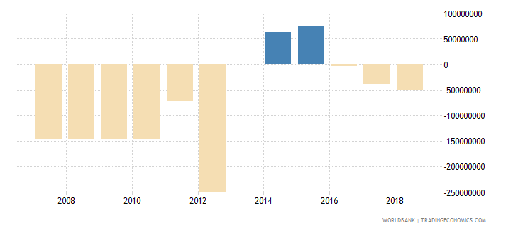 south africa ppg other private creditors nfl us dollar wb data
