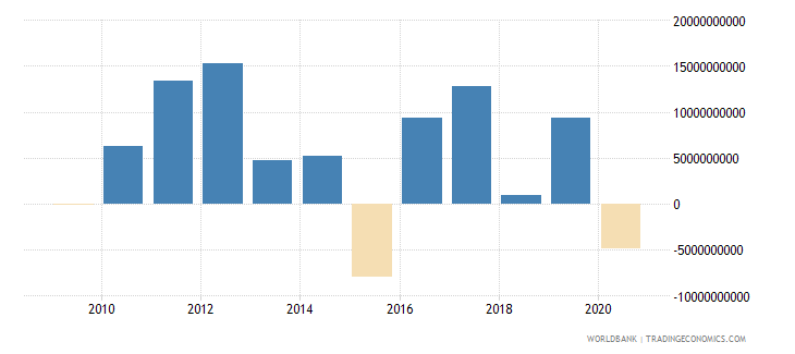 south africa ppg private creditors nfl us dollar wb data