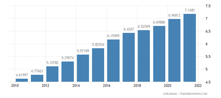 south africa ppp conversion factor gdp lcu per international dollar wb data