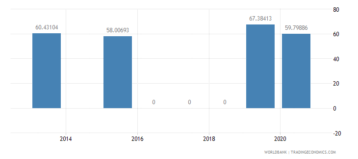 south africa present value of external debt percent of exports of goods services and income wb data