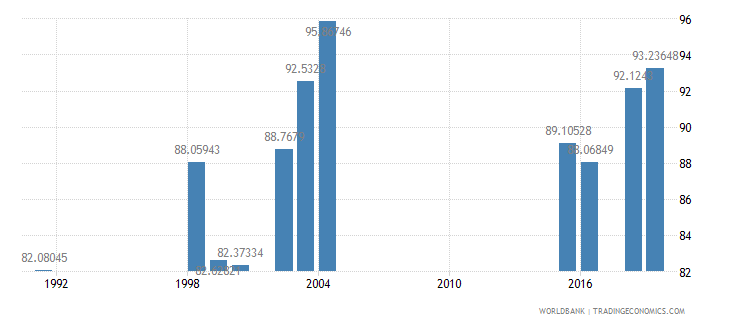 south africa primary completion rate female percent of relevant age group wb data