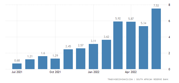 South Africa Private Sector Credit