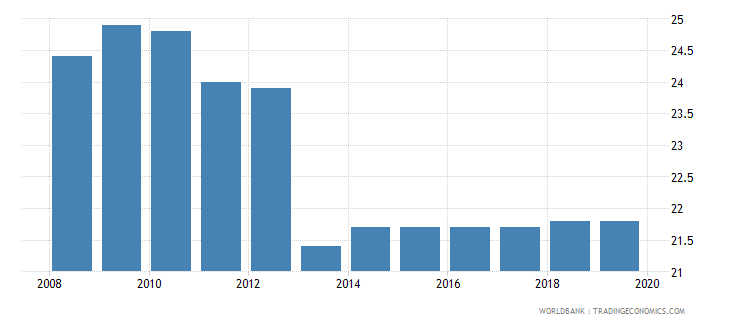 south africa profit tax percent of commercial profits wb data