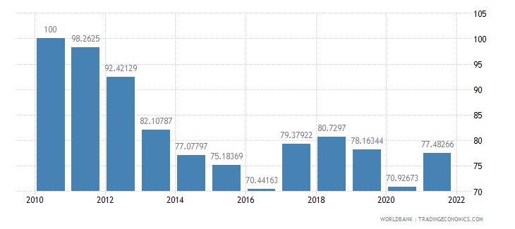 south africa real effective exchange rate index 2000  100 wb data