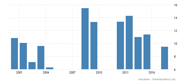 south africa repetition rate in grade 1 of primary education female percent wb data