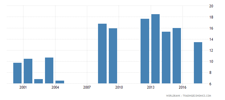 south africa repetition rate in grade 1 of primary education male percent wb data
