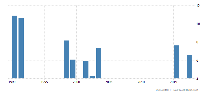 south africa repetition rate in grade 2 of primary education female percent wb data