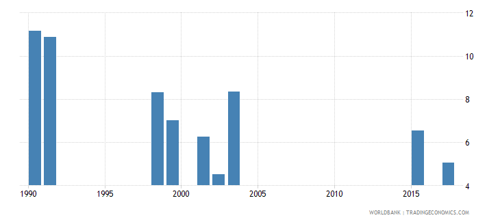 south africa repetition rate in grade 3 of primary education female percent wb data