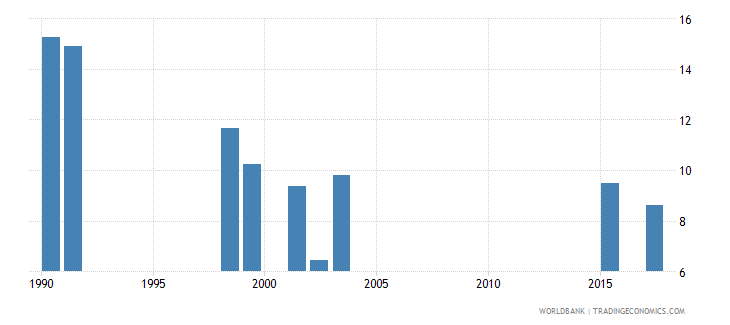 south africa repetition rate in grade 3 of primary education male percent wb data