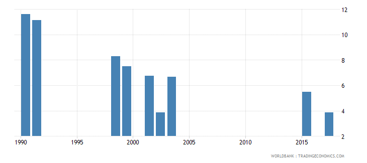 south africa repetition rate in grade 5 of primary education female percent wb data