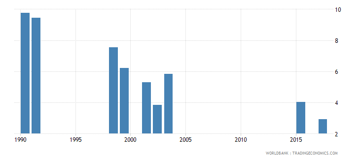 south africa repetition rate in grade 6 of primary education female percent wb data