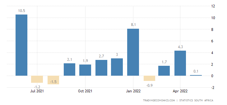 South Africa Retail Sales YoY