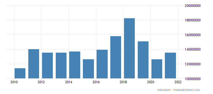south africa royalty and license fees receipts bop us dollar wb data
