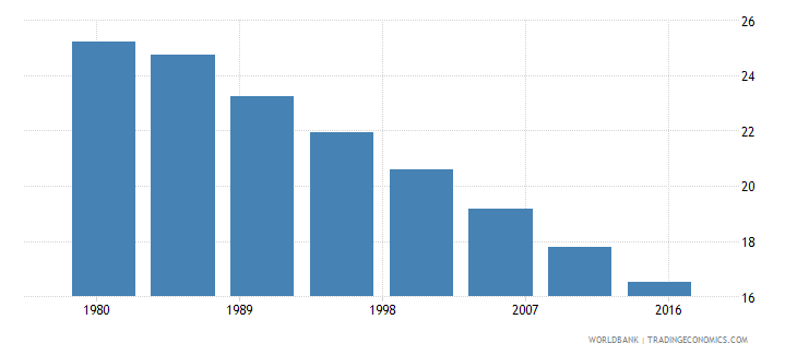 south africa rural population male percent of total wb data