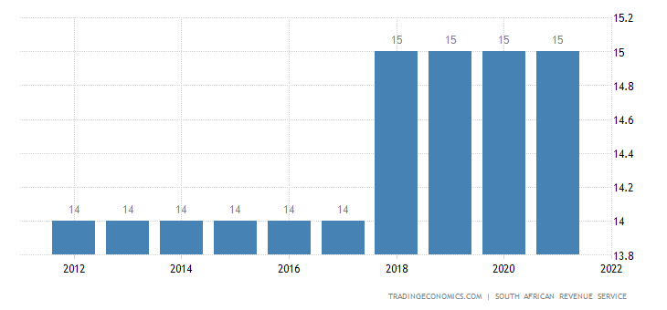 South Africa Sales Tax Rate  - VAT