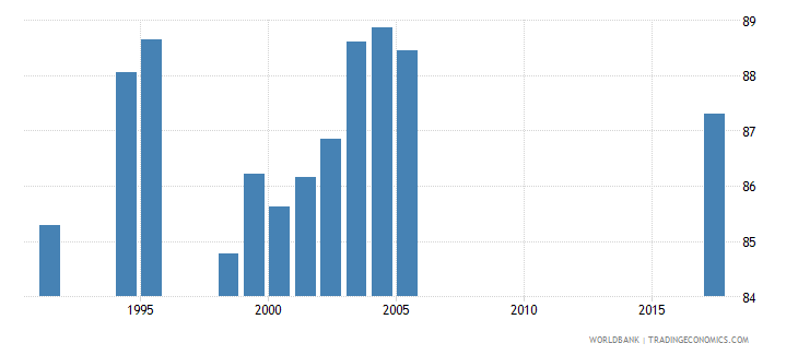 south africa school enrollment primary male percent net wb data