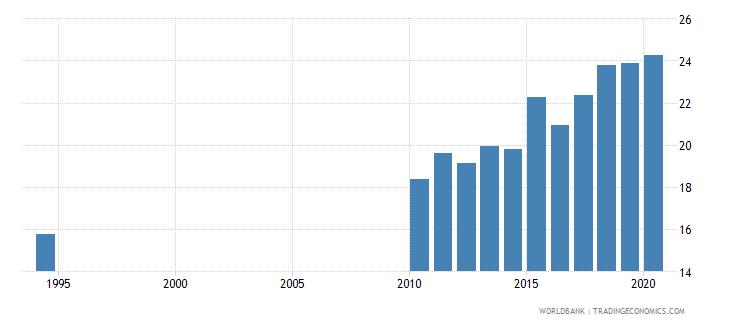 south africa school enrollment tertiary percent gross wb data