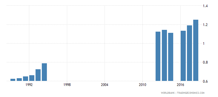 south africa school life expectancy tertiary both sexes years wb data