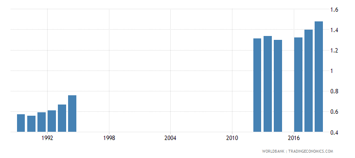 south africa school life expectancy tertiary female years wb data