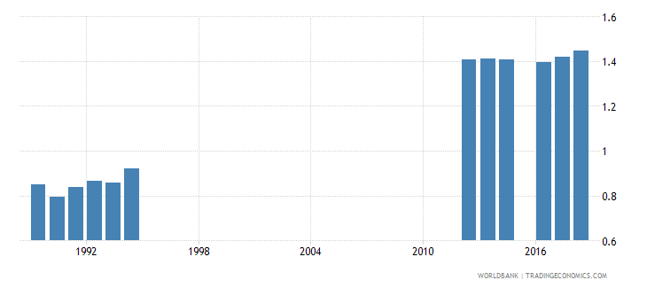 south africa school life expectancy tertiary gender parity index gpi wb data