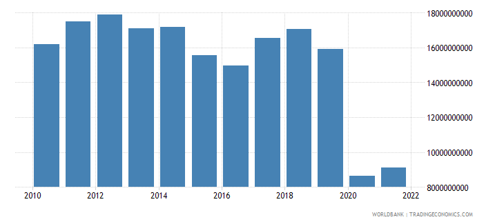 south africa service exports bop us dollar wb data