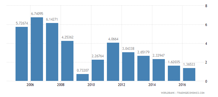 south africa services etc  value added annual percent growth wb data