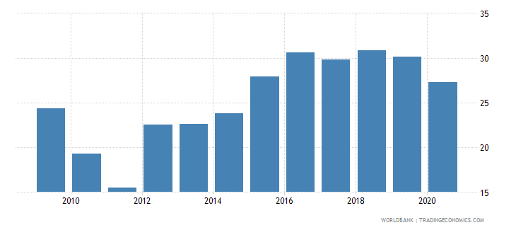 south africa short term debt percent of exports of goods services and income wb data