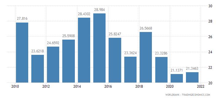 south africa short term debt percent of total external debt wb data