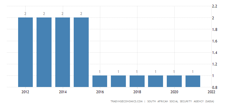 South Africa Social Security Rate For Companies | 2019 | Data | Chart
