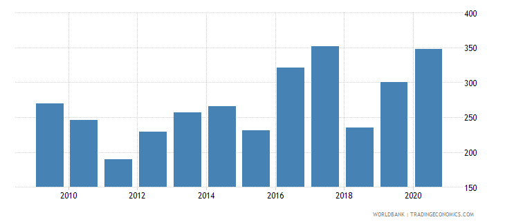 south africa stock market capitalization to gdp percent wb data
